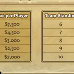 Ganancias de los equipos