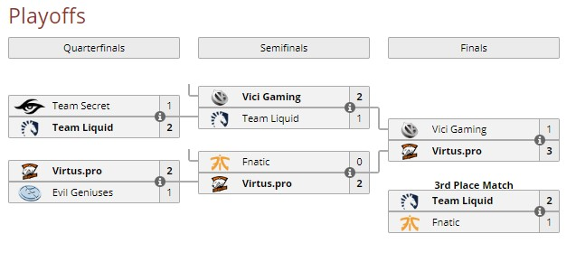 Bracket Playoffs VIRTUS.PRO