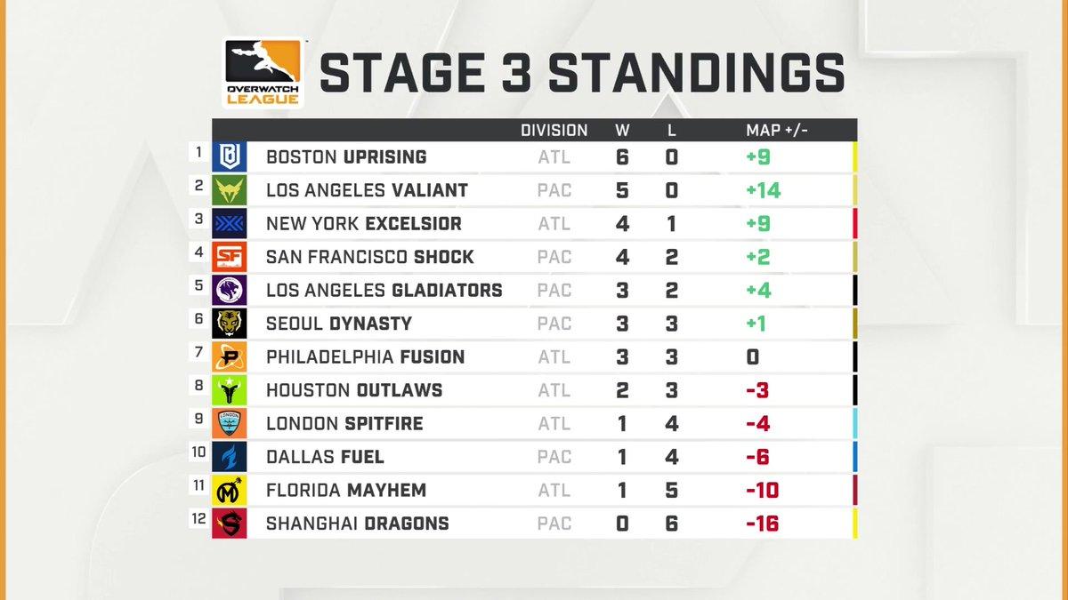La tabla de la Fase 3 de la OWL tras la tercera semana.
