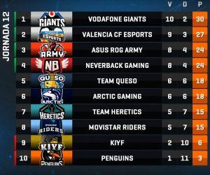 Valencia le disputa el liderato a Giants.