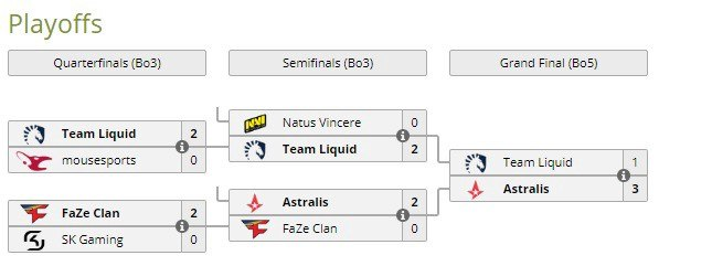Bracket de los playoffs (Liquipedia).