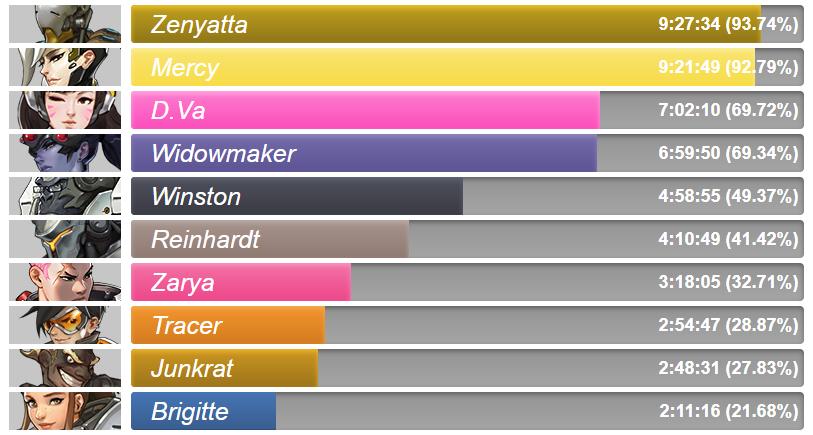 Los diez héroes más usados en la primera semana de la Fase 4.