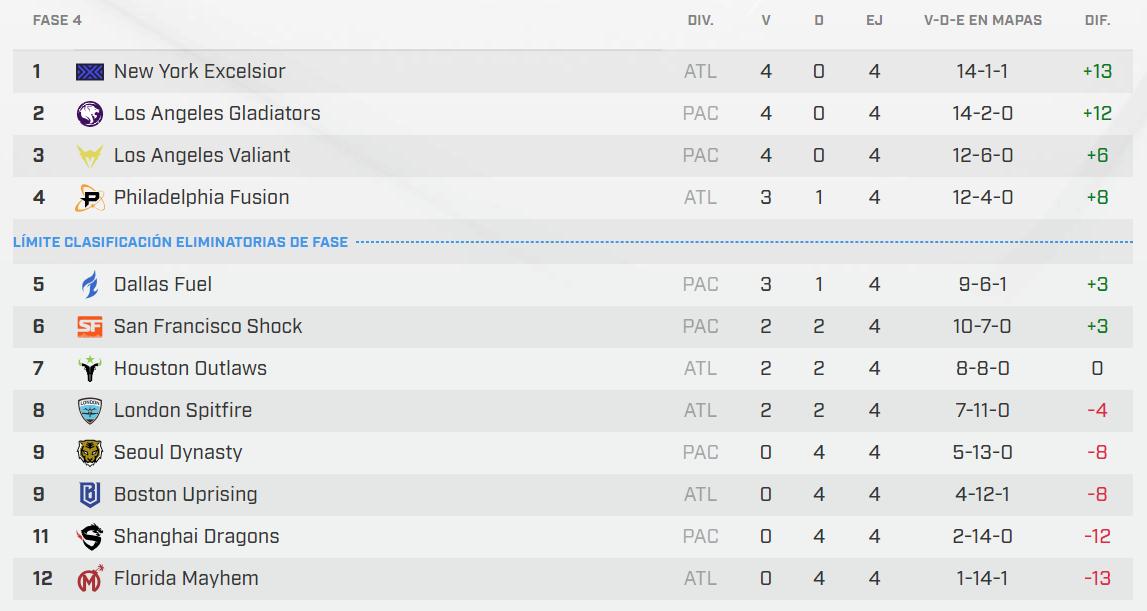Tabla de clasificación de la Fase 4 tras la segunda semana de partidos.