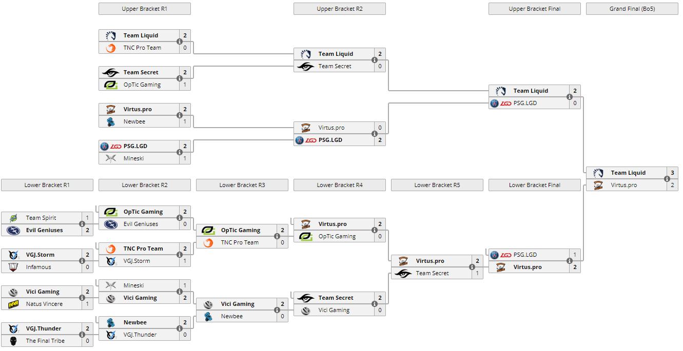 Team Liquid ganan el Supermajor de China quedando 3-2 en la final contra Virtus Pro. El resto de las eliminatorias transcurrieron como se muestra en la imagen.