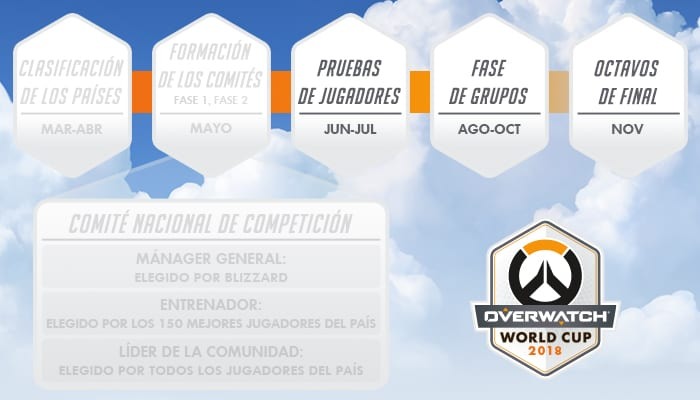 Las distintas fases de la Overwatch World Cup.