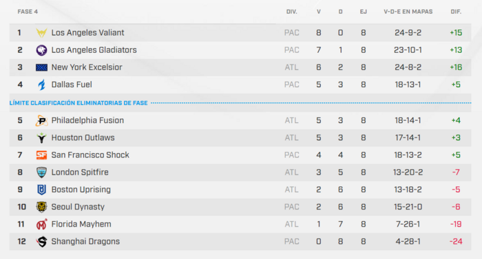 La tabla de clasificación de la Fase 4.