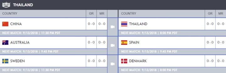 El cuadro de España en la fase de grupos de Tailandia.