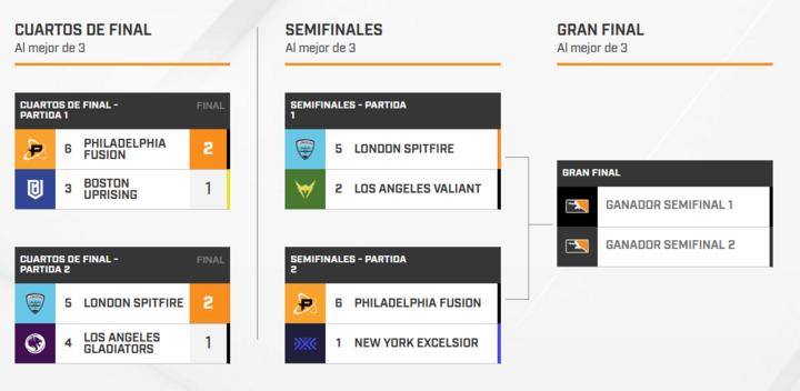 Los playoffs de la Overwatch League ya tienen semifinalistas.