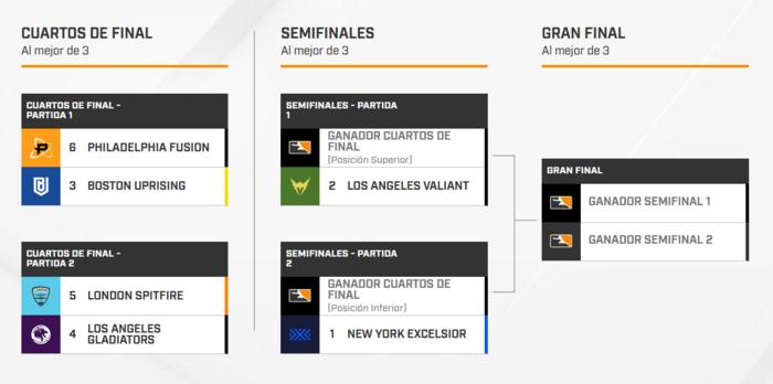 Estructura de los playoffs de las finales de la Overwatch League.