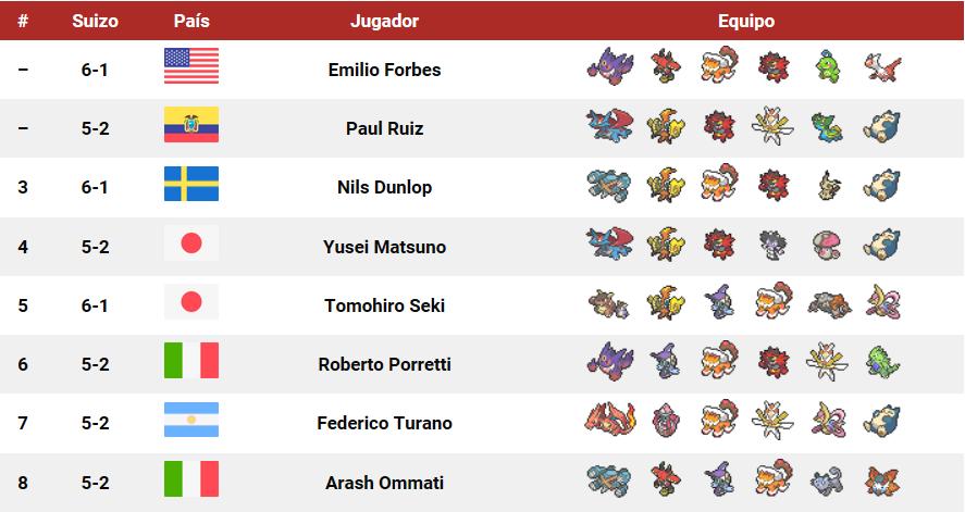 Los equipos de los ocho mejores jugadores del torneo