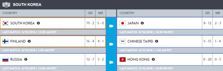 Tabla de clasificación de la Fase de Corea de la Overwatch World Cup 2018. Clasificados a Blizzcon
