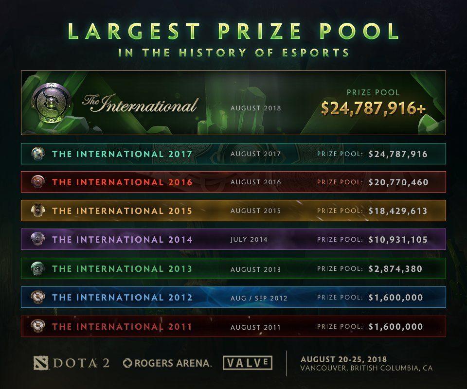 Casi 25 millones de dólares será el prizepool de The International 8