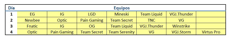 Relación de los equipos recomendados a utilizar en la Fantasy League del International cada día.