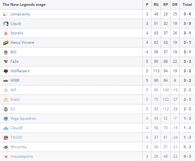 Resultados de la liguilla del FACEIT Major 2018.