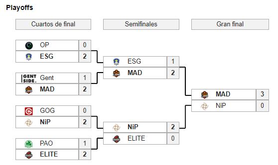 Bracket del playoff de la European Masters 2018 Summer