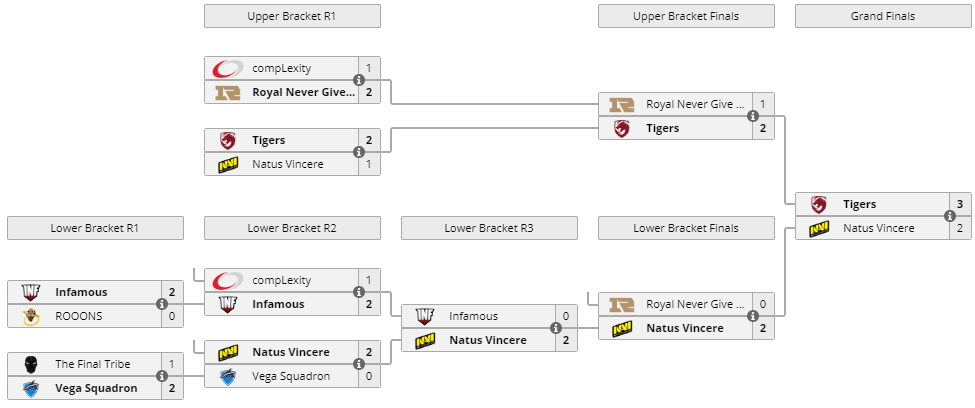 Bracket DreamLeague Season 10