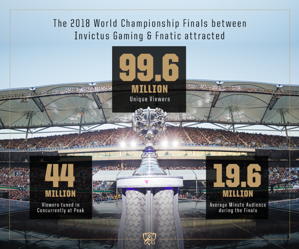 Gráficos Worlds 2018