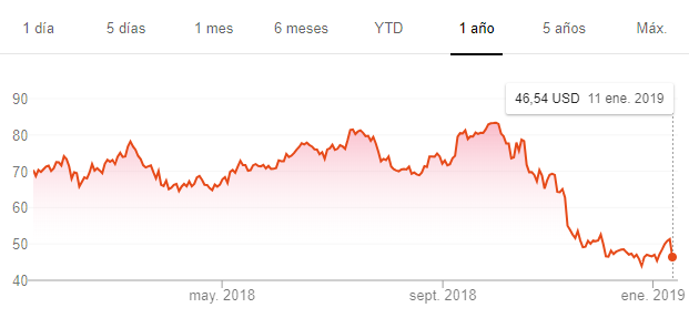 Acciones de Activision en 2018