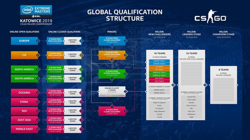 Estructura que tendrán los clasificatorios globales para la IEM Kawotice 2019 de CSGO