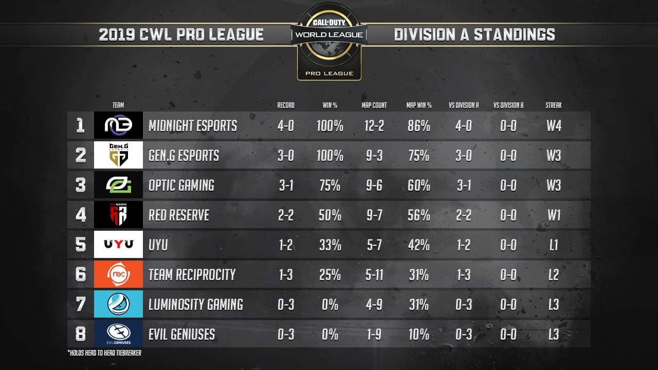 CWL Pro League Group A