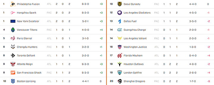 Clasificación Overwatch League