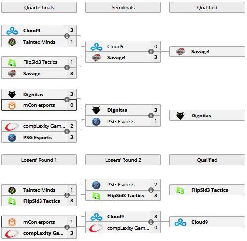 Así queda el bracket del Grupo A tras disputarse los partidos del día 2. Vía Liquipedia.