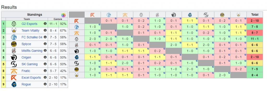 De un vistazo podemos ver la clasificación y encuentros de la temporada actual de LEC