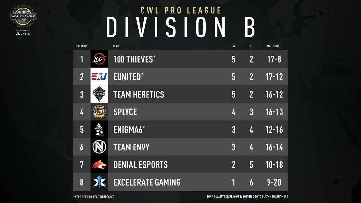 Clasifiación semana 2 División B
