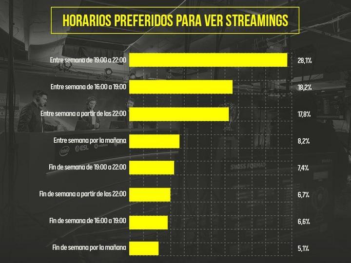 Gráfico horas preferidas para ver streamings de esports.