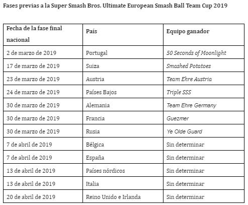 Fechas European Smash Ball Team Cup 2019