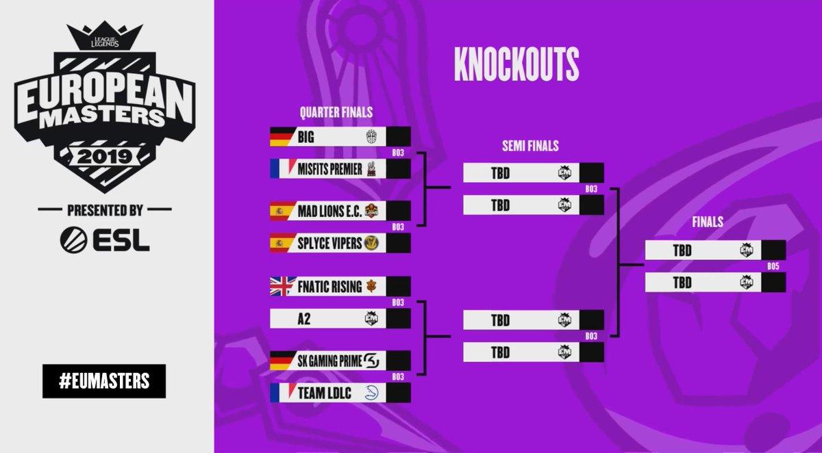 Cuadro cuartos de final European Masters