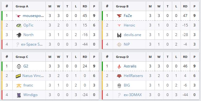 Grupos ESL Pro League 9 CS:GO