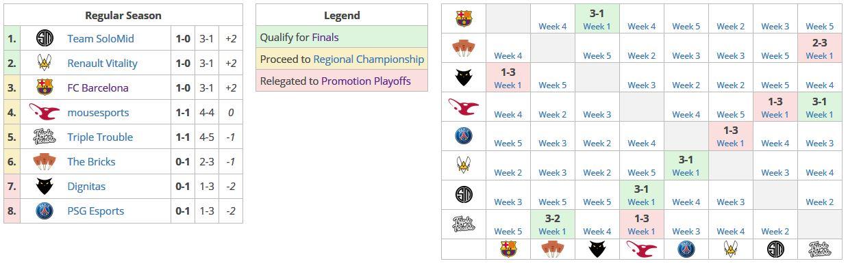 Tabla de clasificación de la RLCS tras la primera semana de partidos.