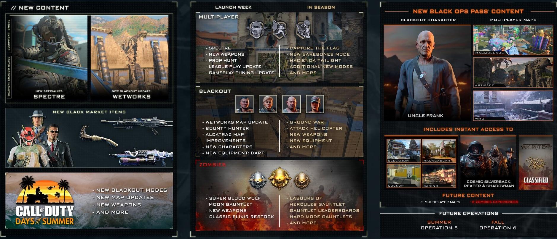 Añadidos Operación 4 Black Ops 4
