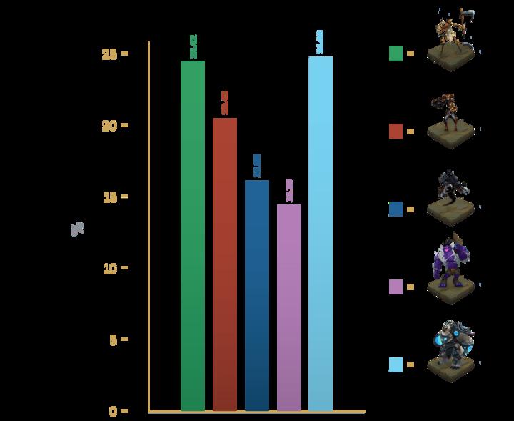 Resultados Votos Actualización Campeones