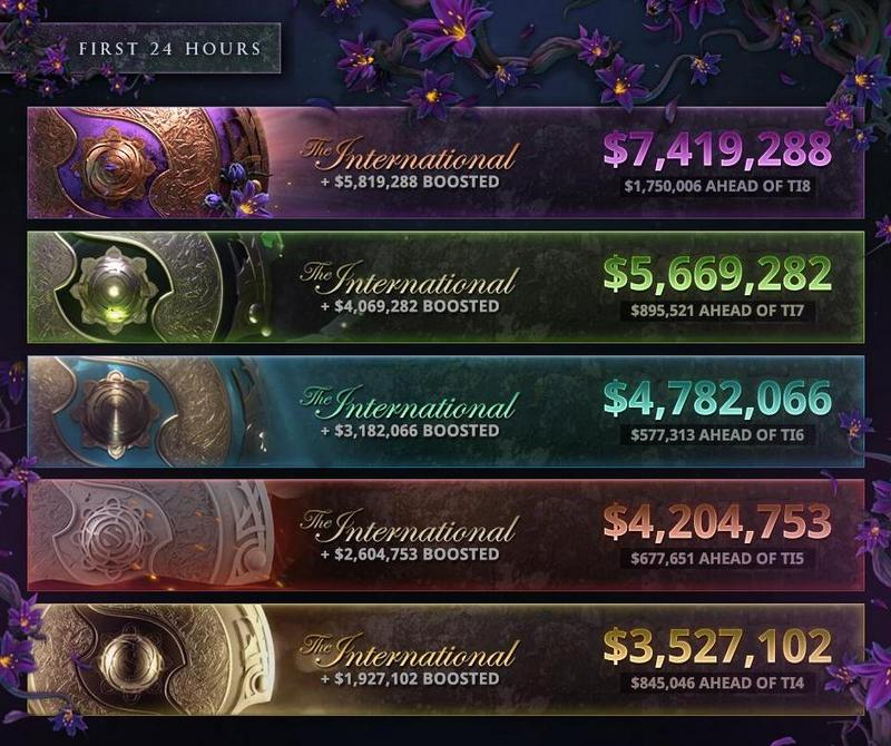 Primeras 24 horas del Battle Pass de The International