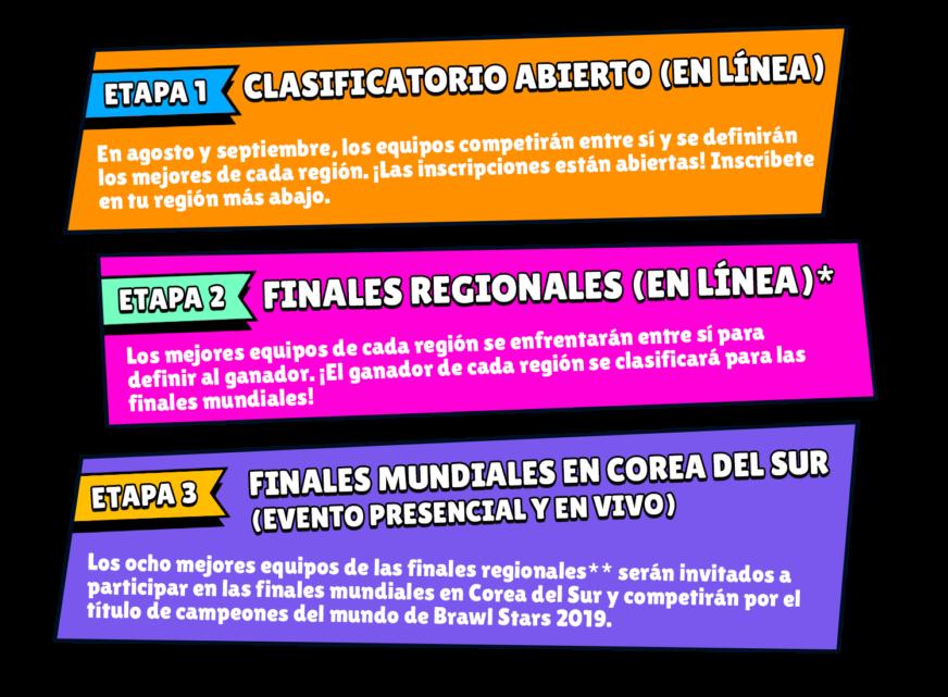 Etapas de los clasificatorios para el Campeonato Mundial de Brawl Stars