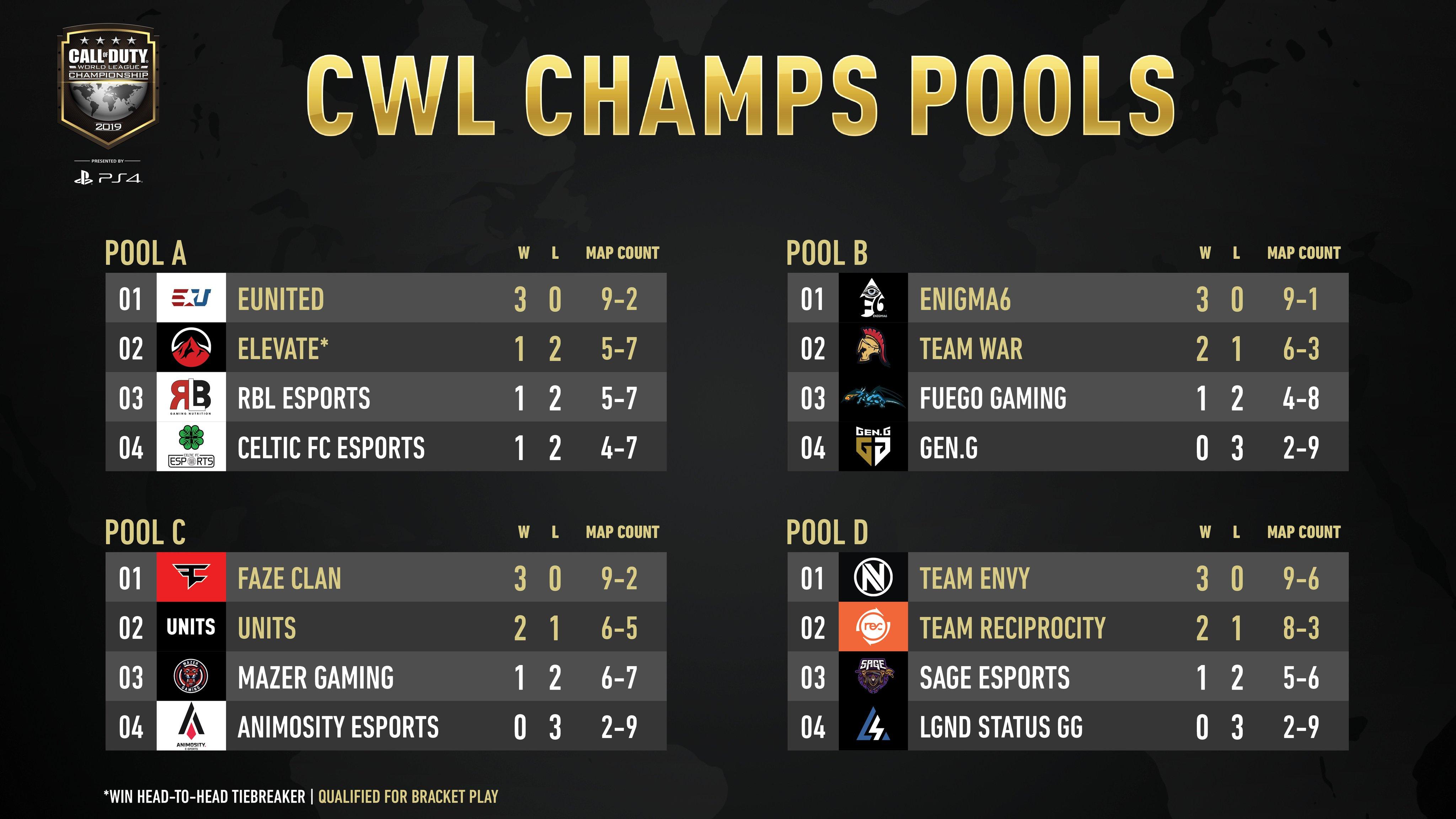 champs_pool_A-D