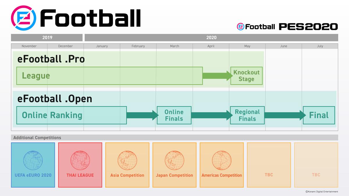 Nuevas competiciones en efootball PES 2020