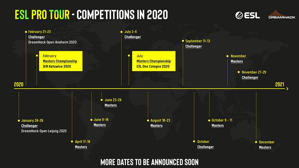 Competiciones del ESL Pro Tour en 2020