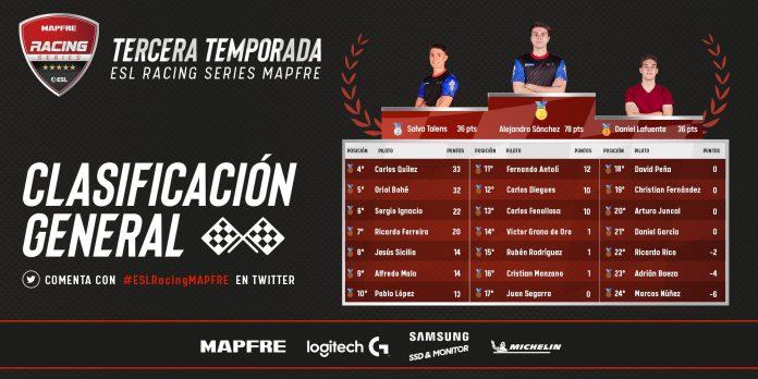 Clasificación de la ESL Racing Series MAPFRE tras la tercera carrera.