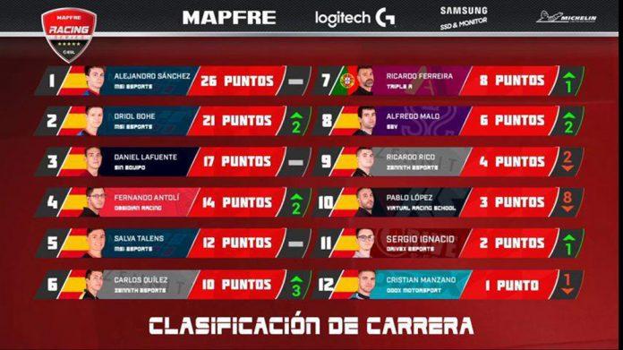 Resultados definitivos de la segunda prueba de ESL Racing Series Mapfre