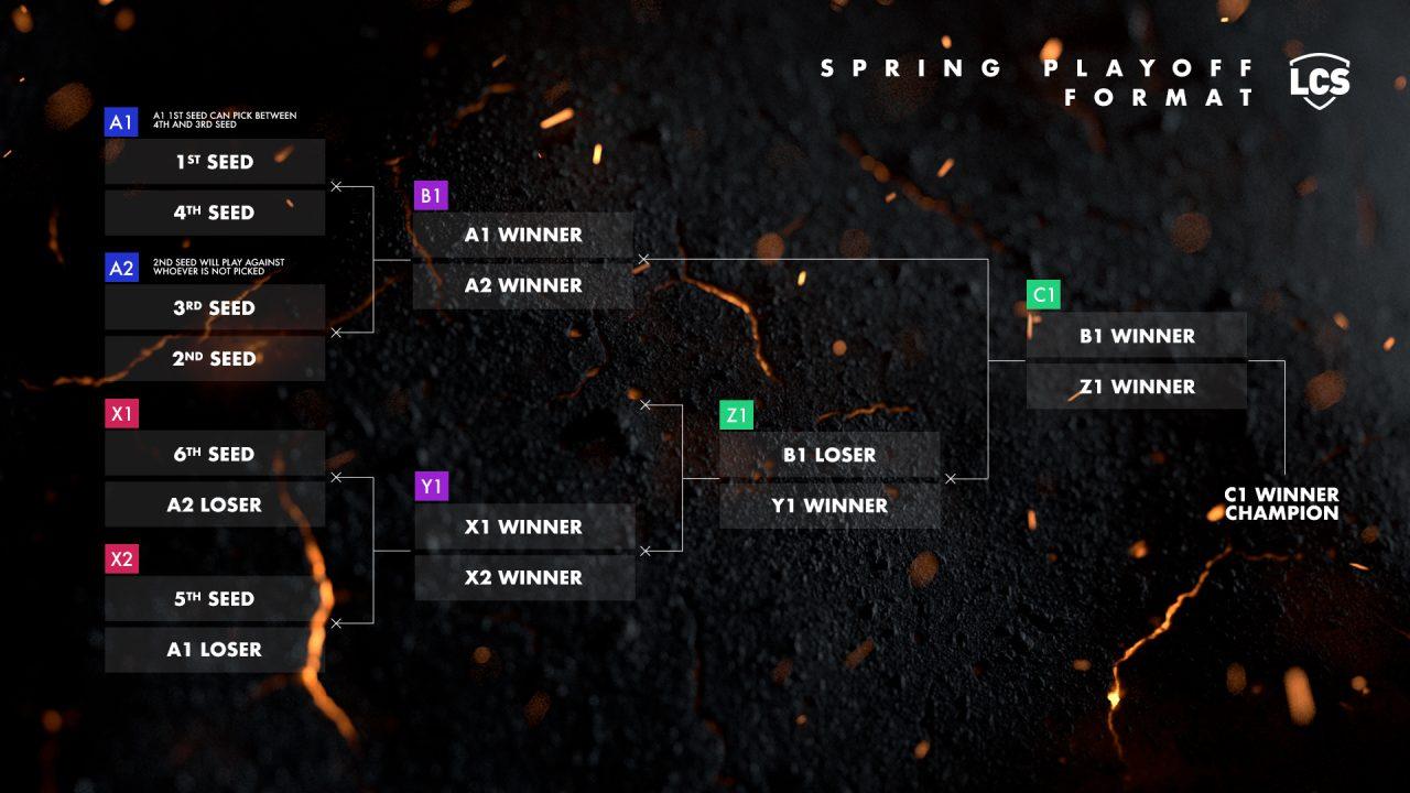 Cambios al formato de los playoffs de LCS