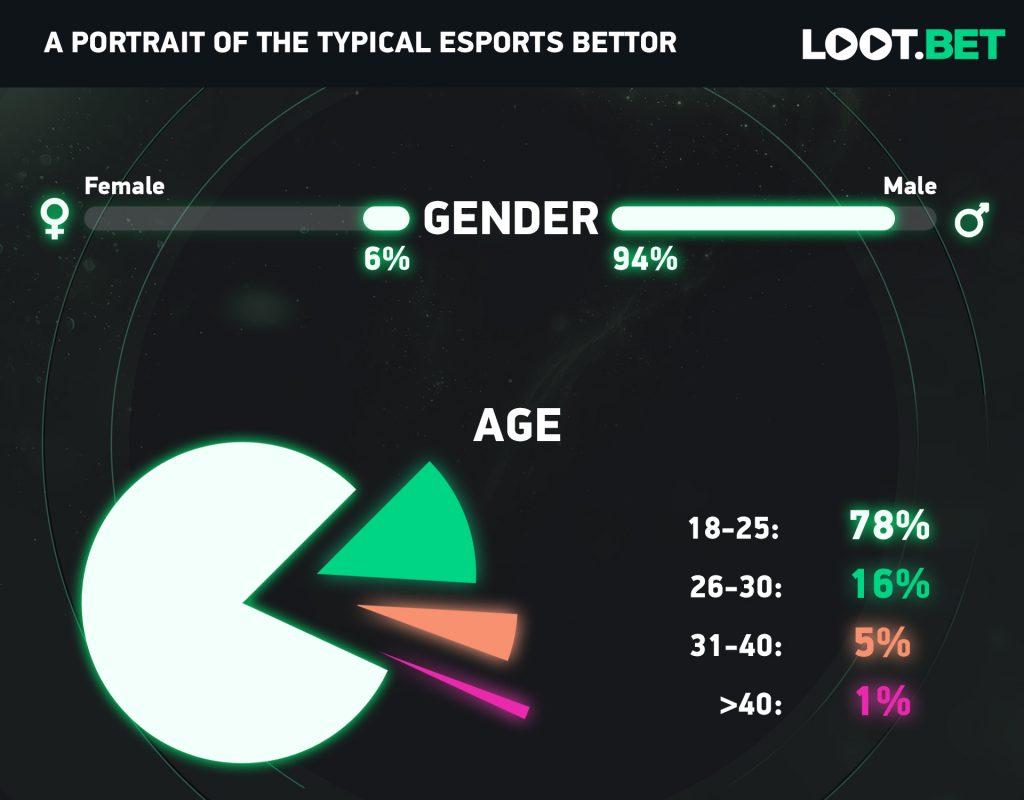 Gráfico de usuarios de LOOT.BET