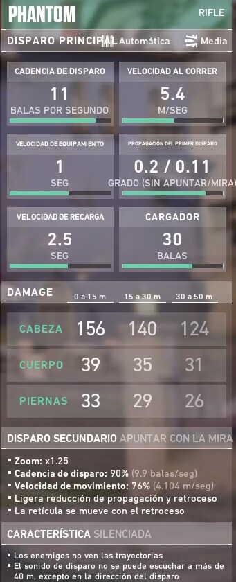 Un ejemplo del cuadro de estadísticas que aparece en el parche 1.04 de Valorant a la derecha del cuadro de compra