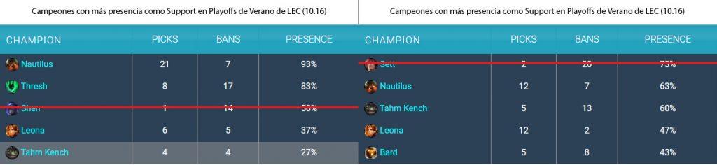 Presencia de los campeones como Supports