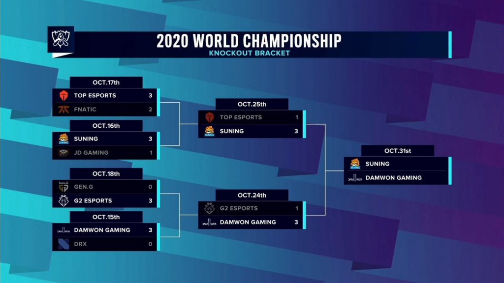 bracket playoffs worlds 2020 league of legends