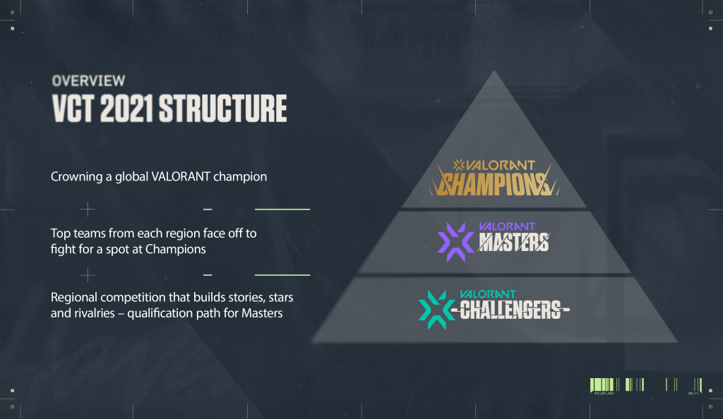 Estructura de VALORANT Champions Tour; Fuente: Riot Games