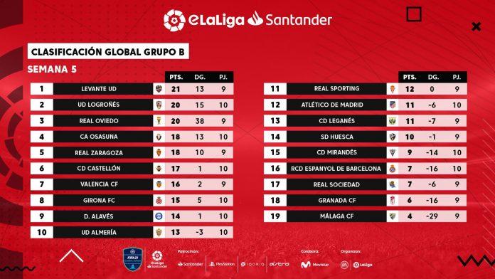 eLaLiga Santander: Neat y Maestro Squad siguen en cabeza