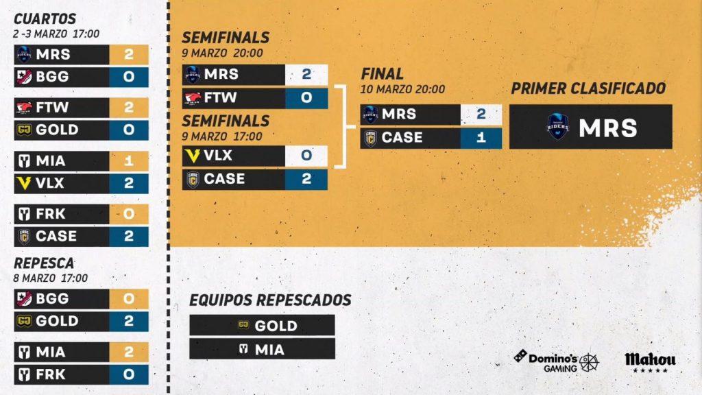 Resultados Unity Cup